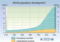 Cartoon\OverPopulation: World-Population-Growth-2050